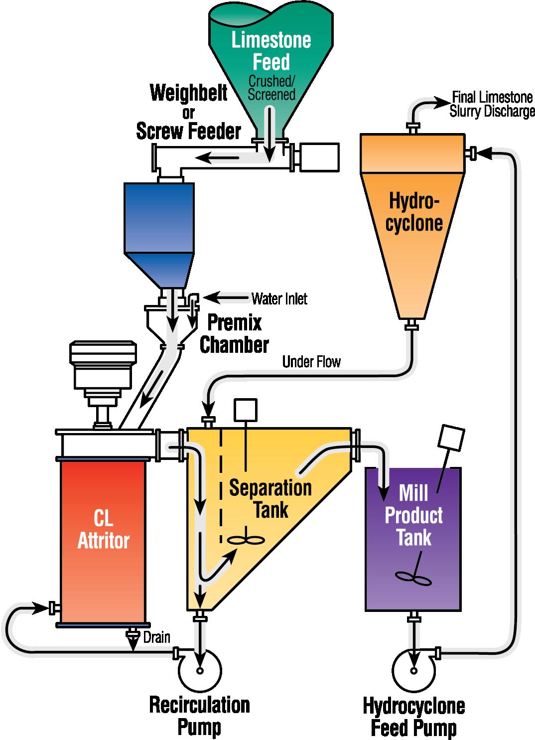 CL Attritor Grinding Process illustration