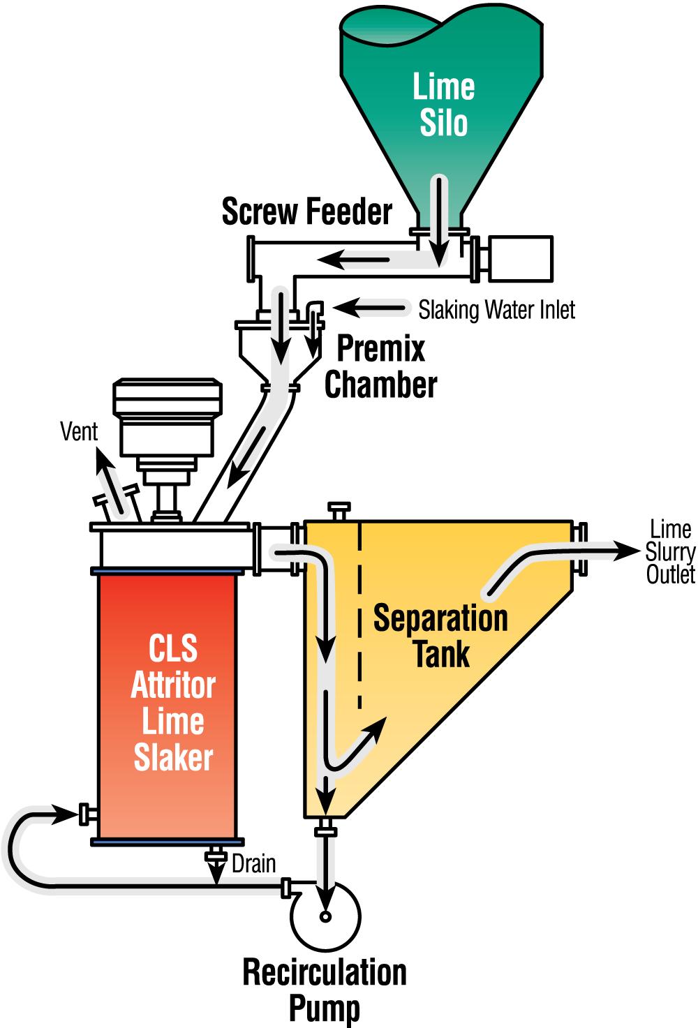 CLS Lime Slaker Process illustration